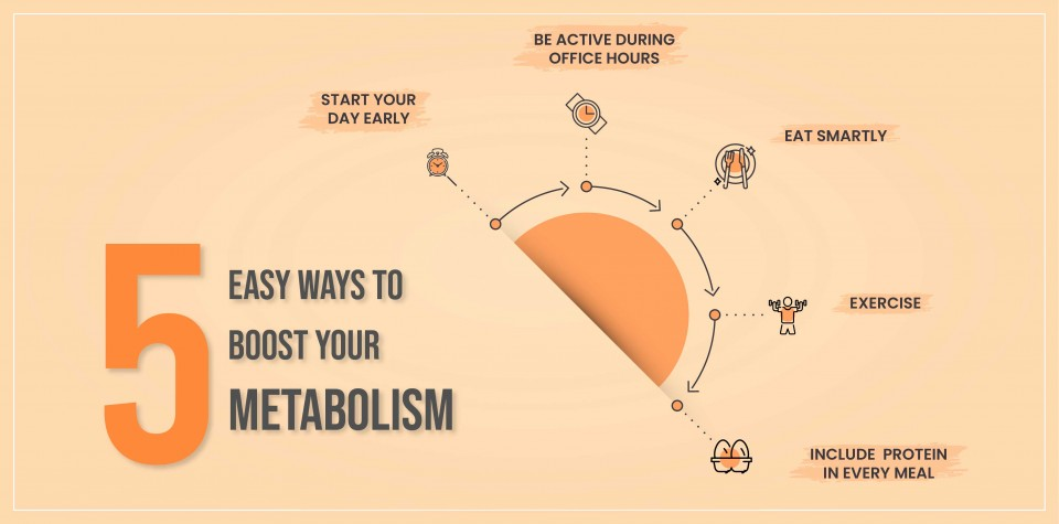 5 Easy Way to Boost Your Metabolism